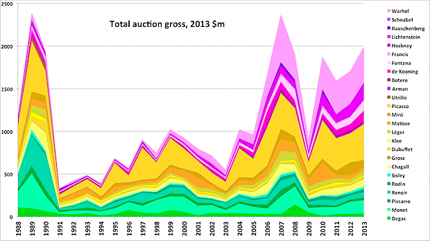 Auction prices for 25 artists 1988-2013