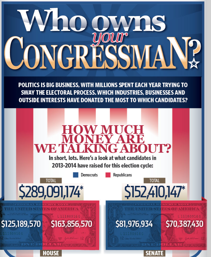 owns congress