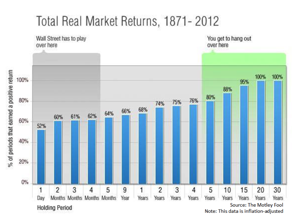 Total real returns