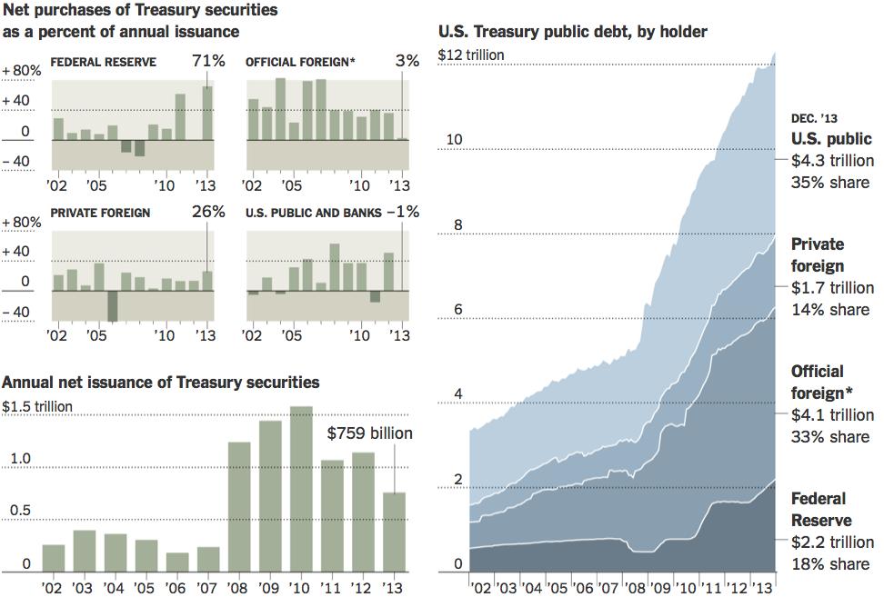 Biggest Buyer of Treasuries in 2013? Da Fed - The Big Picture