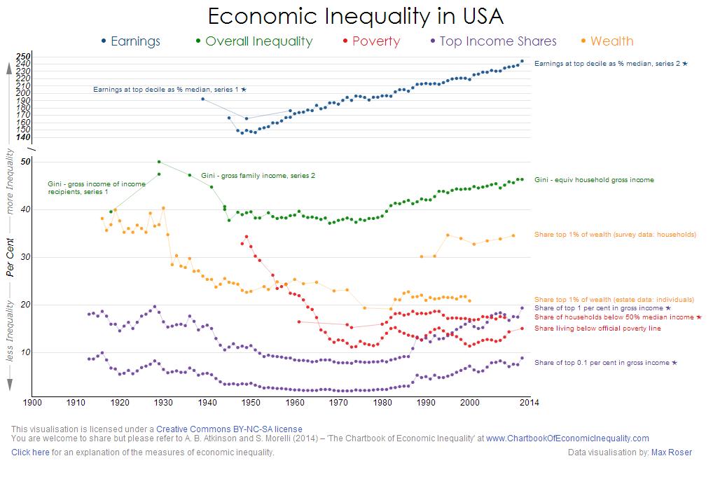 economic inequality -#main