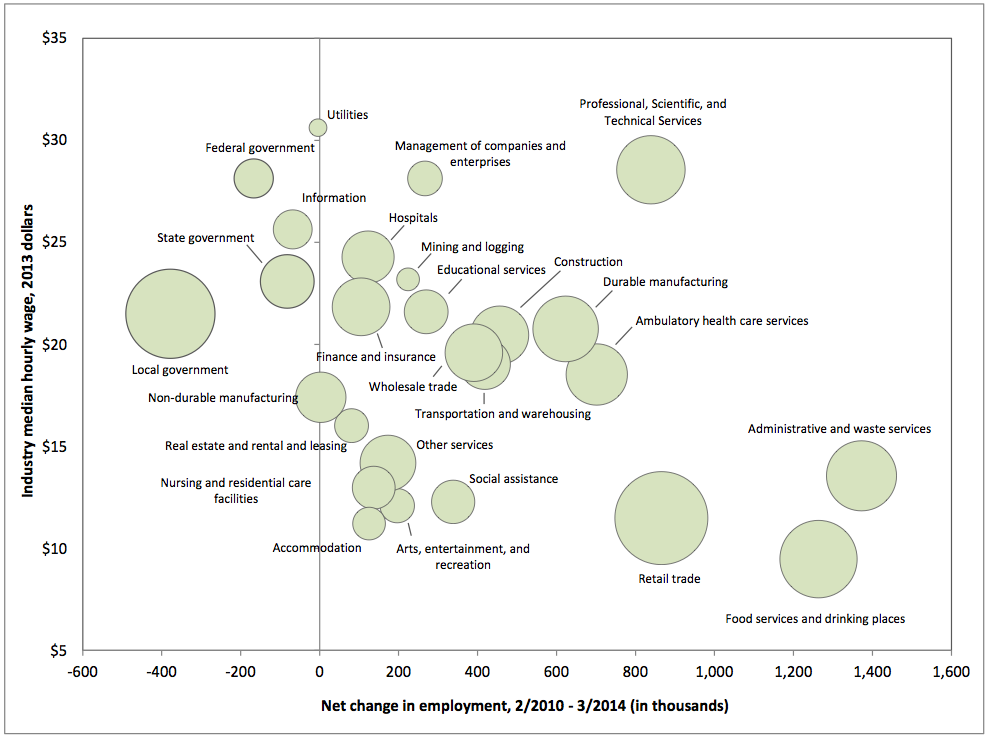Net Employment Change by Major Industry