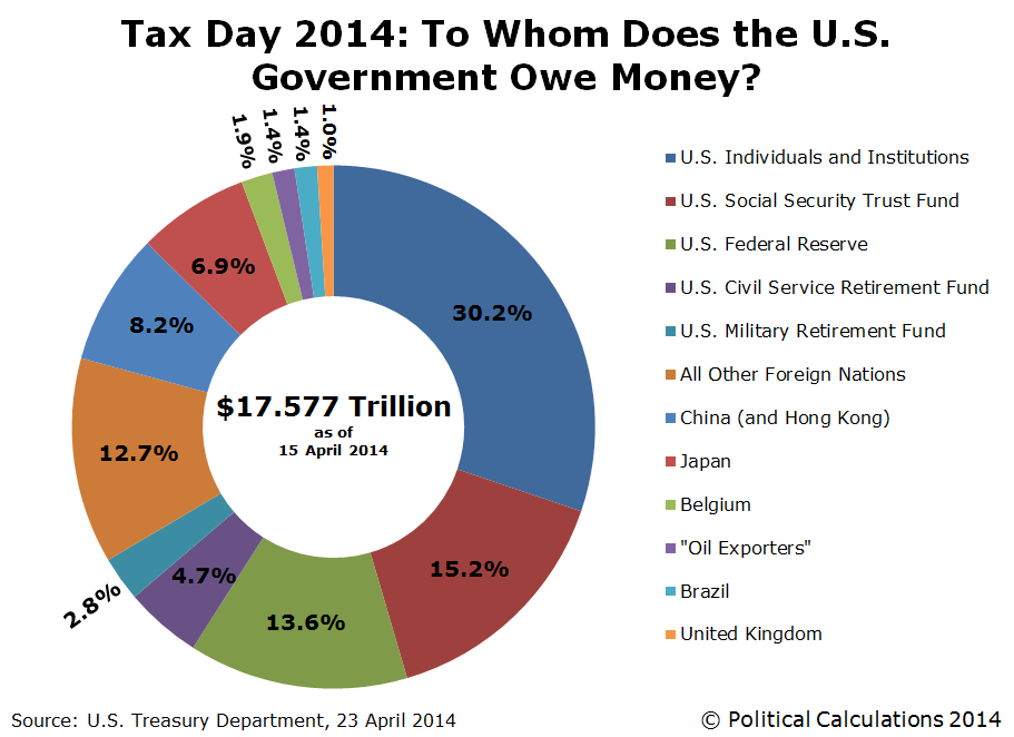 Tax-Day-2014-To-Whom-Does-US-Govt-Owe-Money