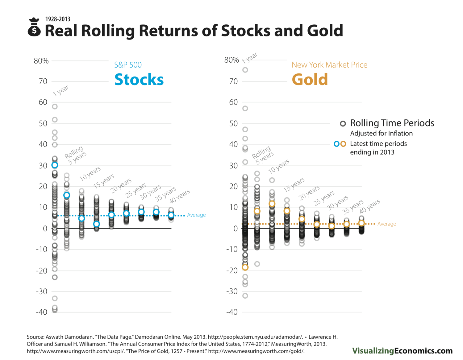 StockGoldRealRollingReturns_2013