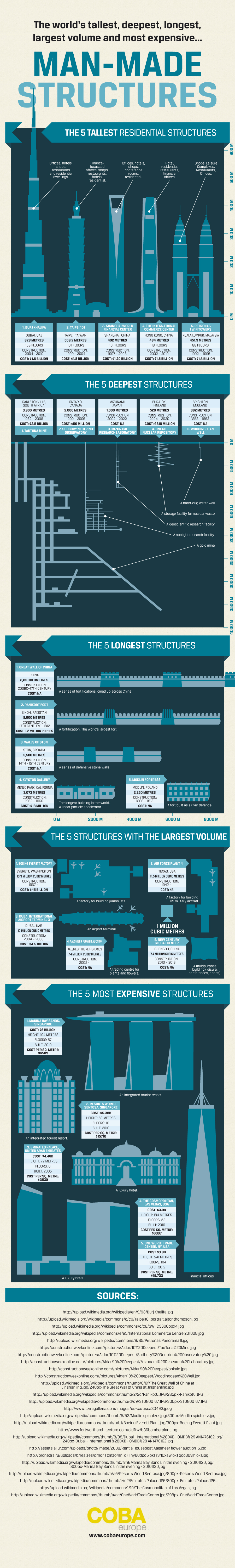 Manmade structures infographic V5