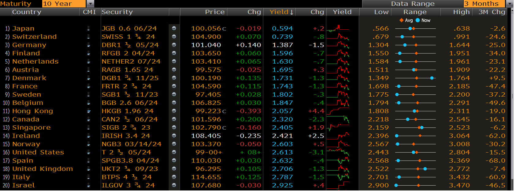 http://www.ritholtz.com/blog/wp-content/uploads/2014/06/10-year-yield-around-the-globe.png