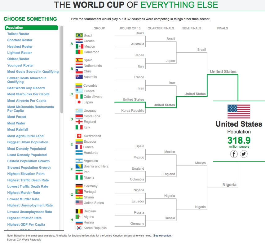 World Cup of Everything Else