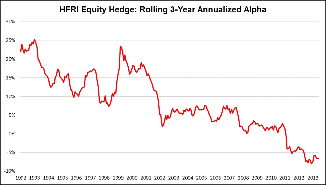 LSC1 - 3-yr annualized alpha