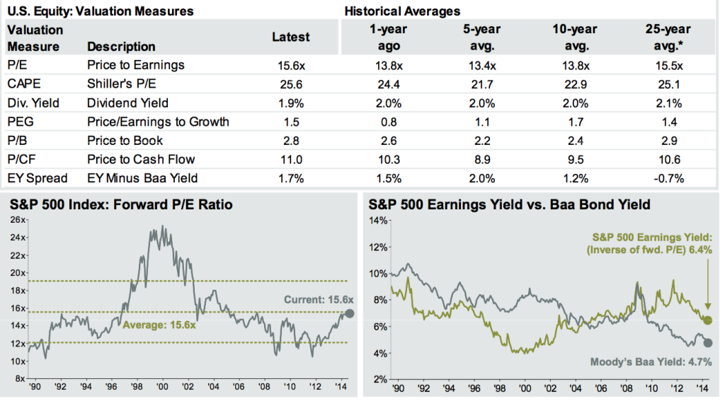 Stock Valuation Measures S&P500