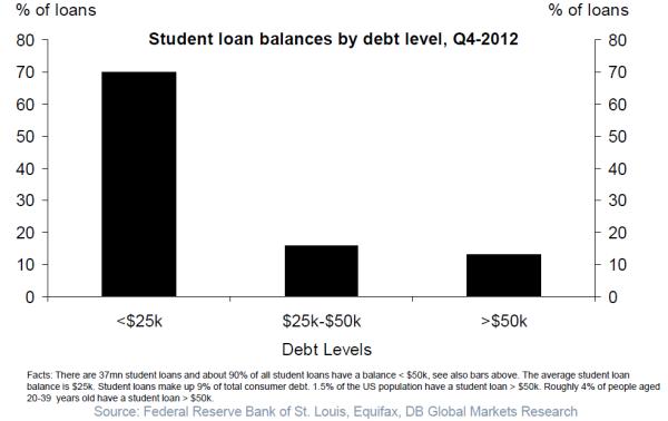 stud debt
