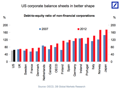 US corp debt to equity ratio
