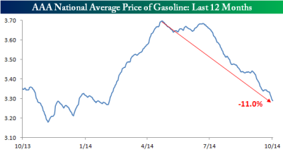 Gas Prices Last 12 Months100614