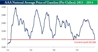 Gasoline101414