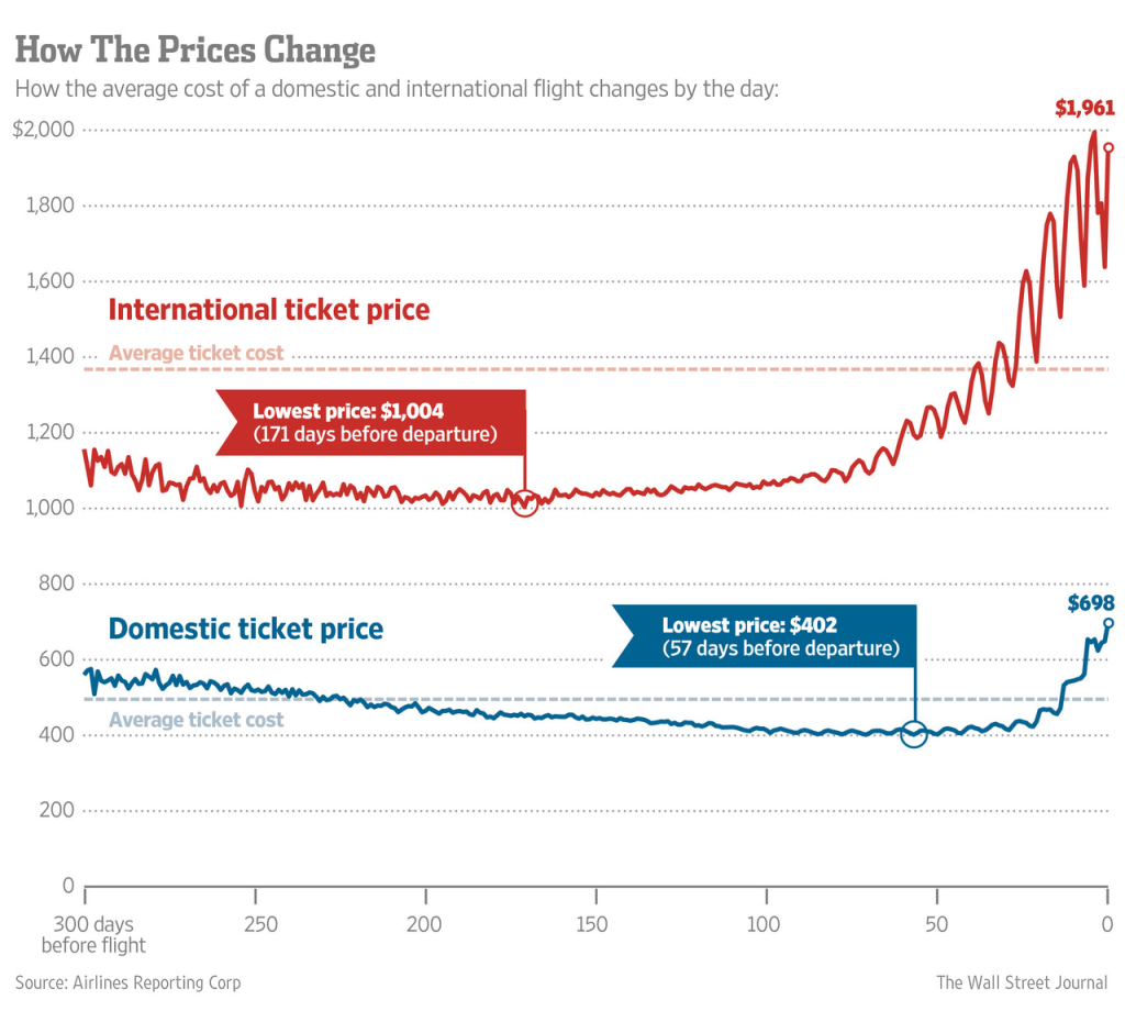 when to buy a ticket