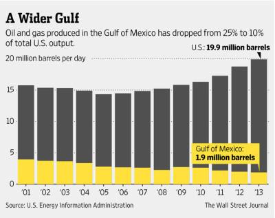 Gulf oil boom