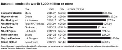 baseball salary