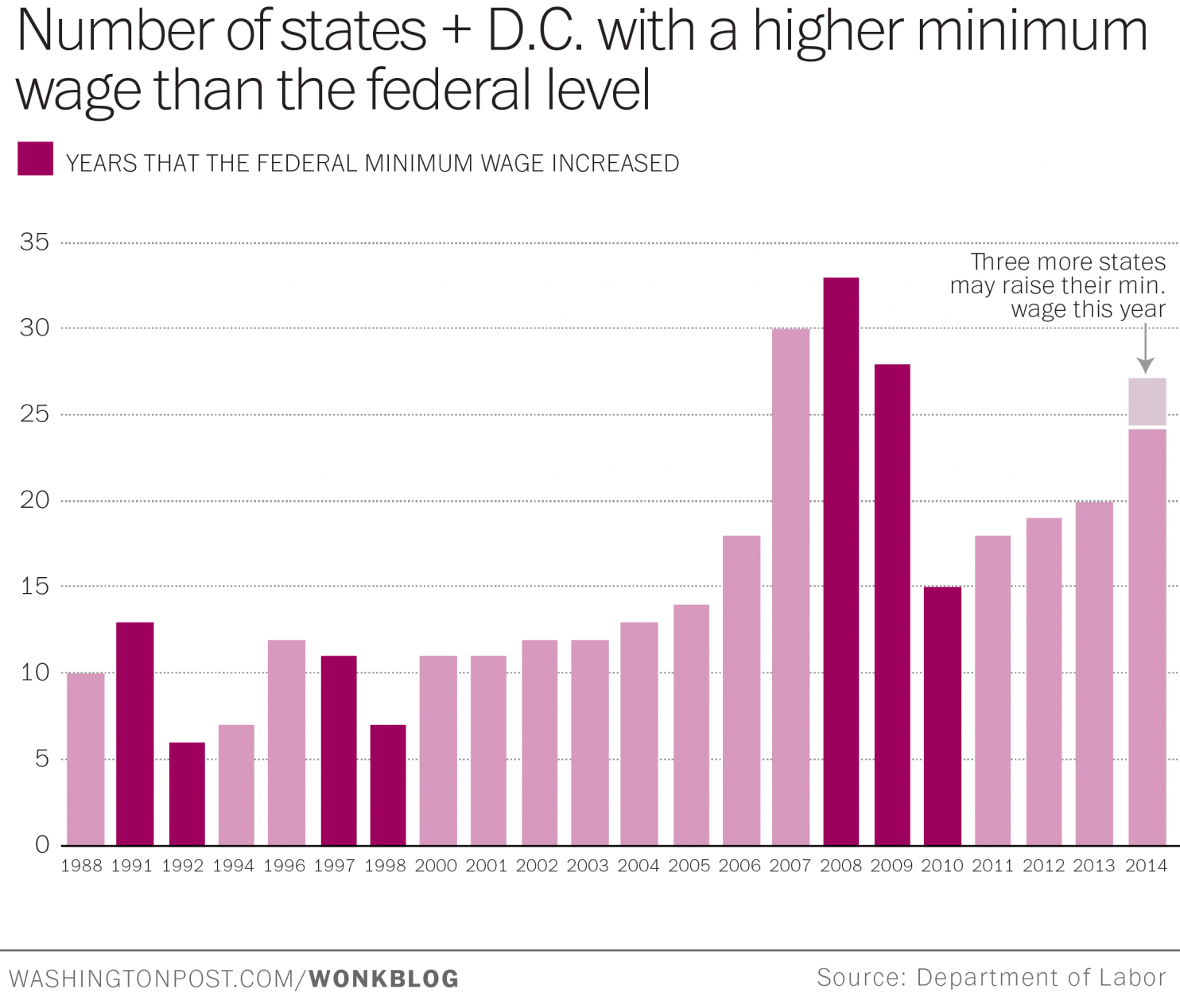 http://www.ritholtz.com/blog/2014/11/the-spread-of-state-minimum-wage-laws-is-making-congress-look-bad/