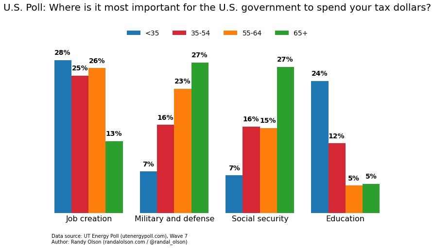 us-age-most-impt-gov-spending.0