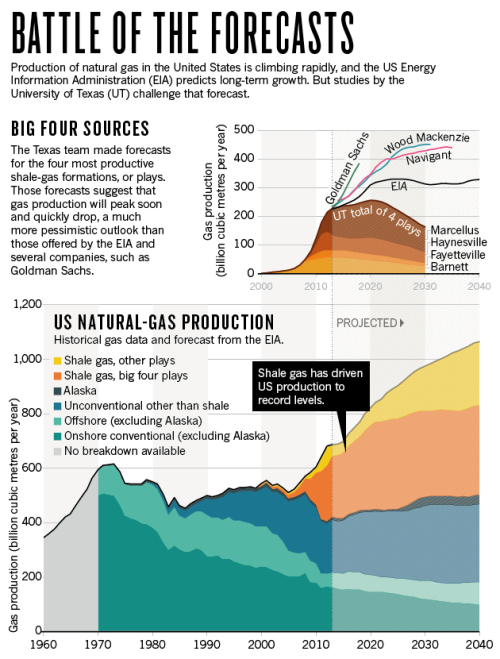 nature_fracking_projections_chartV2_04.12.14