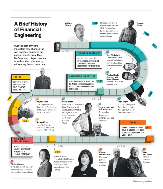 A Brief History Of Financial Engineering