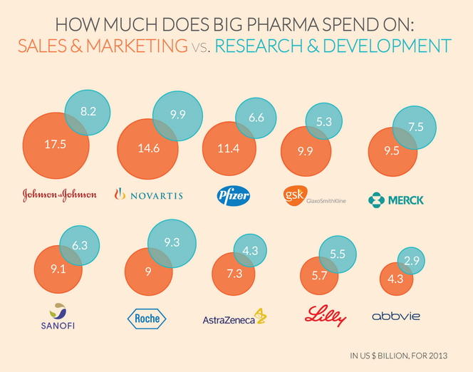 How much does big pharma spend on marketing and sales vs for Advertising sales companies