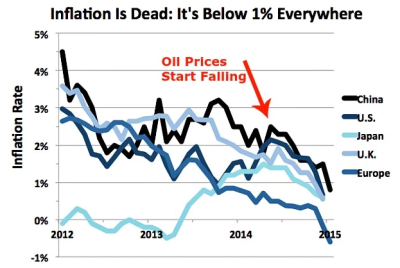 http://www.ritholtz.com/blog/wp-content/uploads/2015/02/inflation-e1424170789153.png