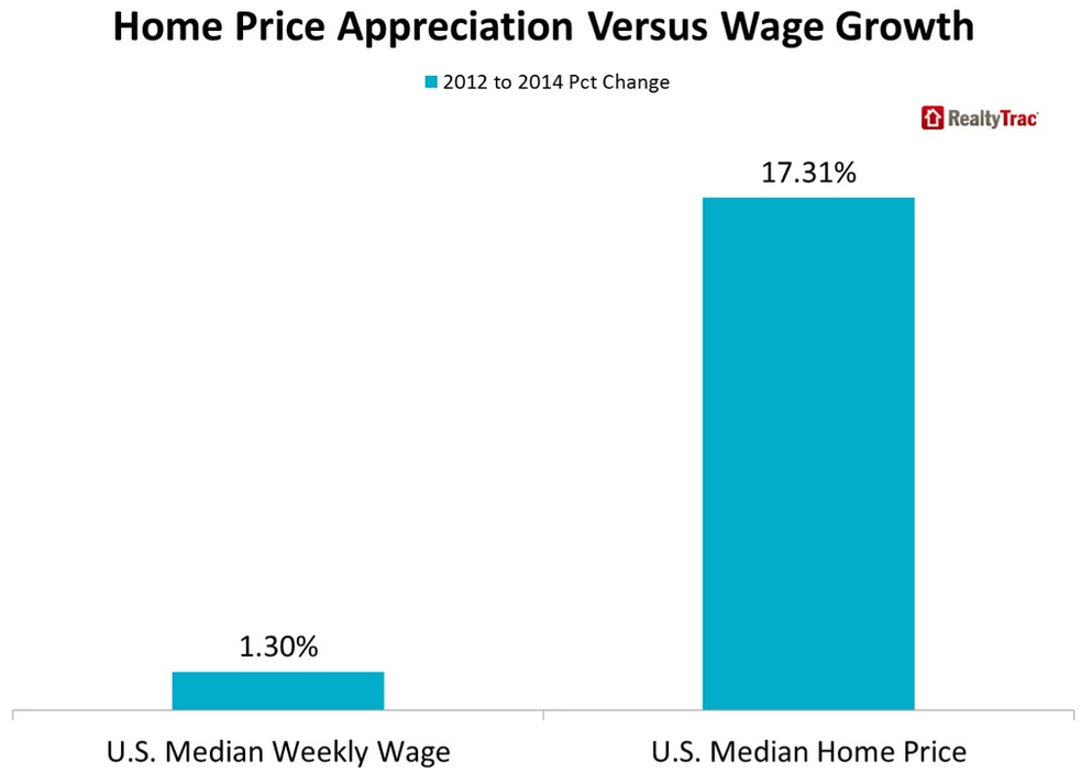 http://www.ritholtz.com/blog/wp-content/uploads/2015/03/home-price-vs-wage-growth.png