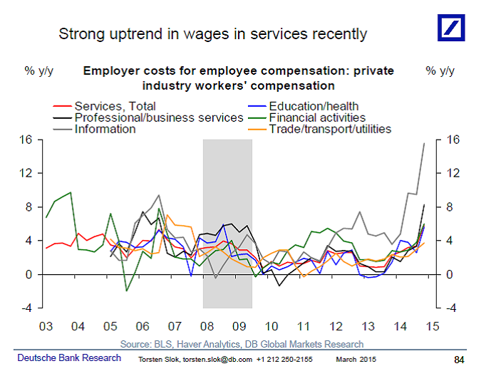 wage inflation3