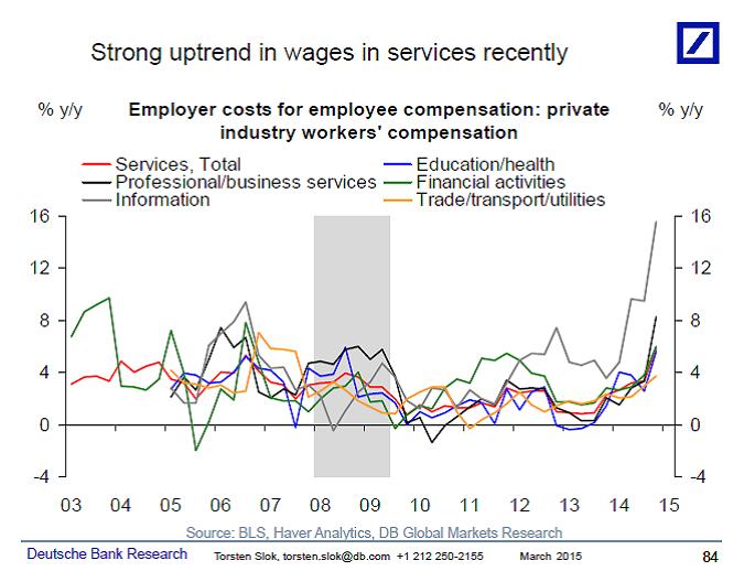 wage inflation3