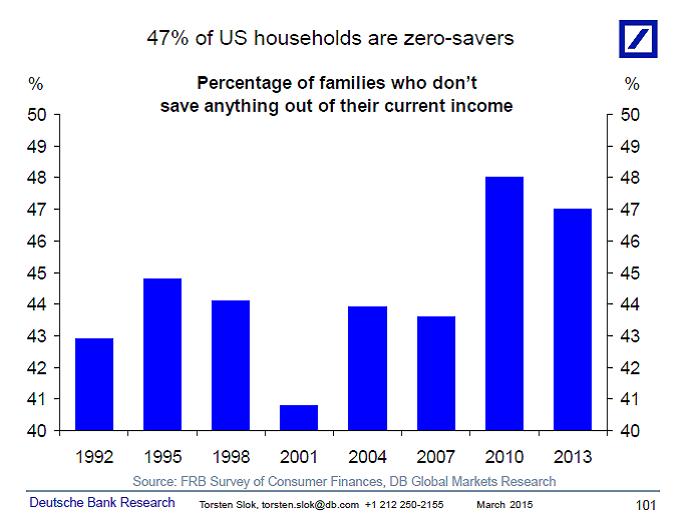 zero-savers