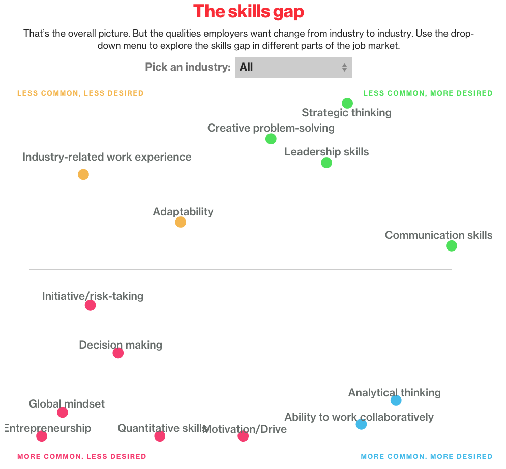 job skills companies want but can t get the big picture click for the full report
