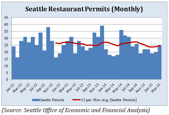 seattle permits