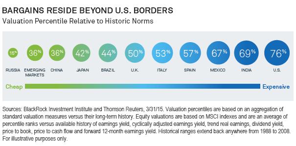 Bargains Reside Beyond U.S. Borders