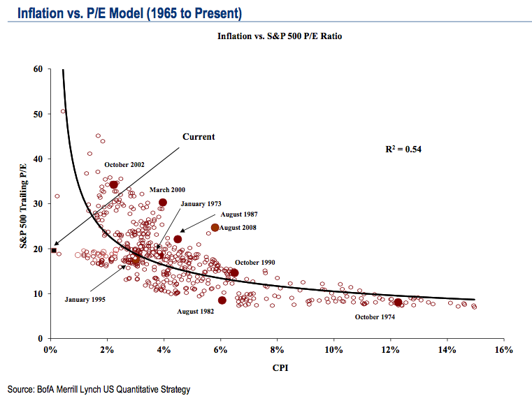 Inflation vs. P/E Model (1965 to Present)