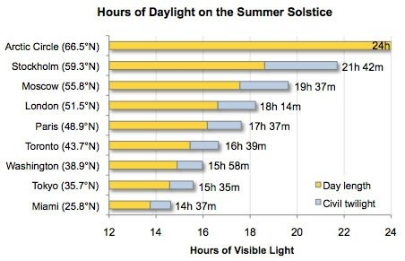 content_Hours_of_visible_light