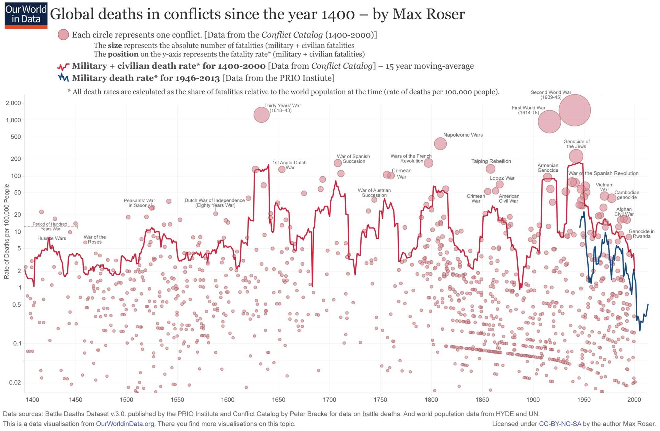 global deaths in conflicts since the year 1400 the big picture