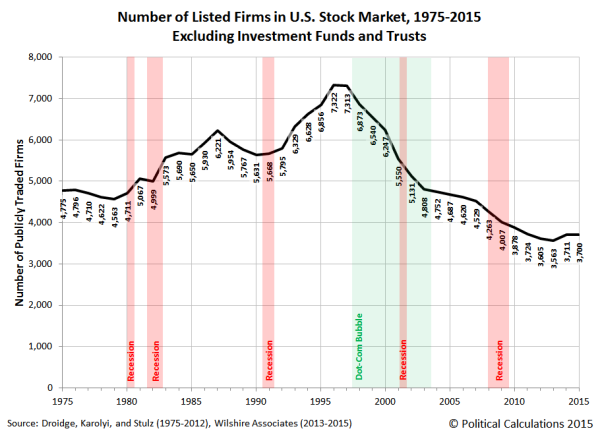 number-listed-firms-us-stock-market-1975-2015-excluding-investment-funds-and-trusts
