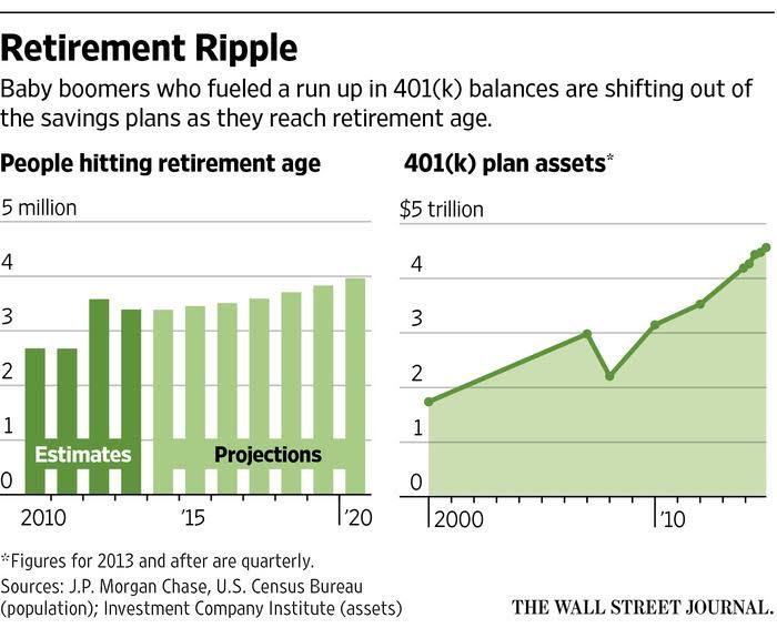 http://www.ritholtz.com/blog/wp-content/uploads/2015/06/retirement-ripple.jpg