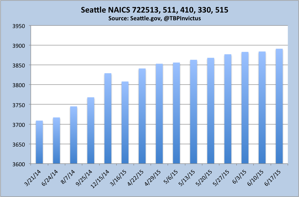seattle naics for jun172015