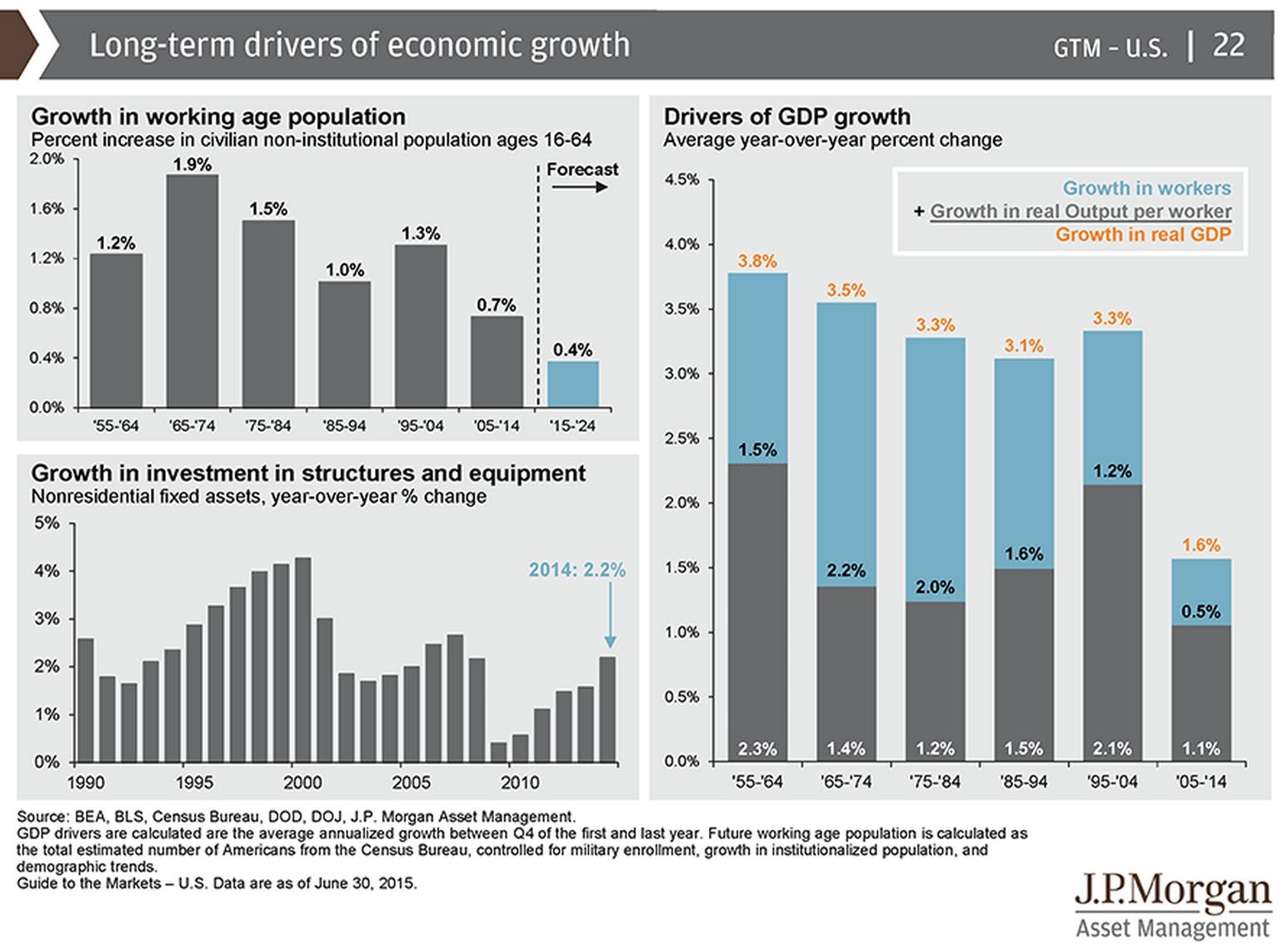 Long Term Drivers Of Economic Growth Amp Profits