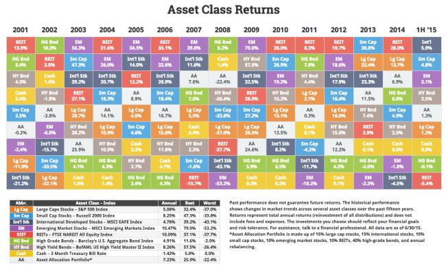 Asset class 20151H