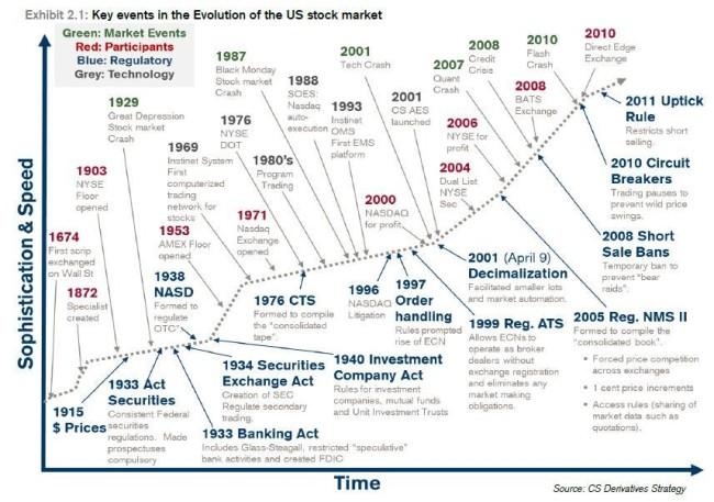 Complex U.S. Stock Market
