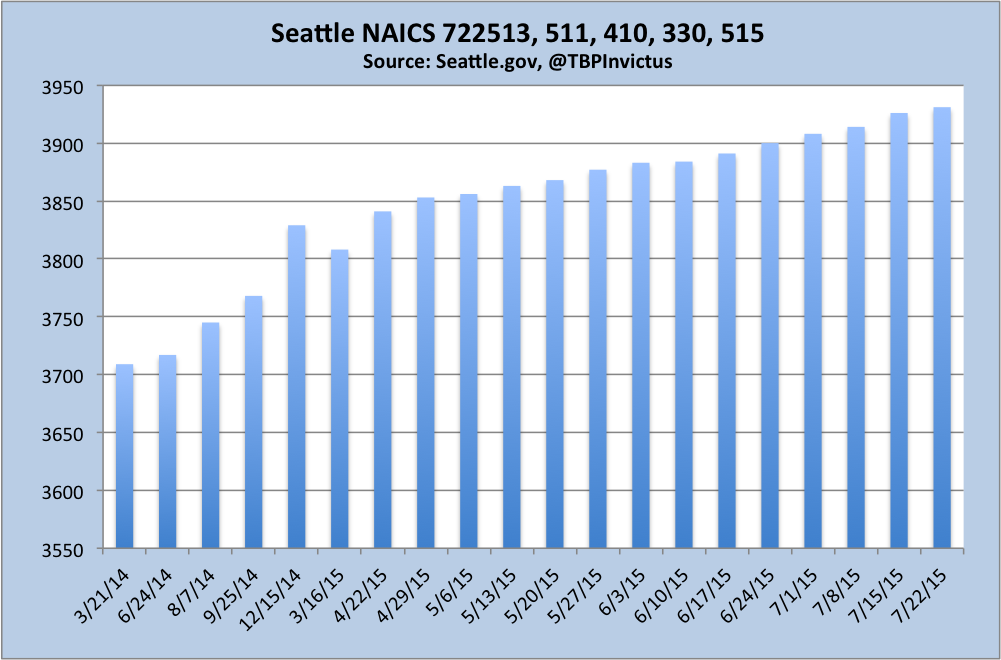 seattle naics 722