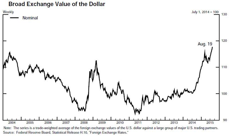 broad exchange value dollar