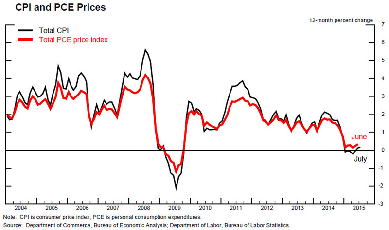 cpi and pce prices