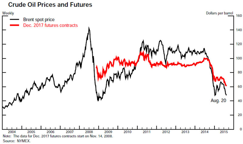 crude oil prices and futures