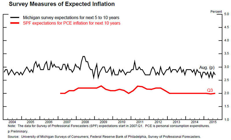 expected inflation