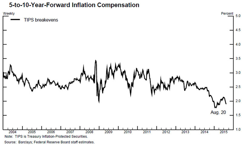forward inflation