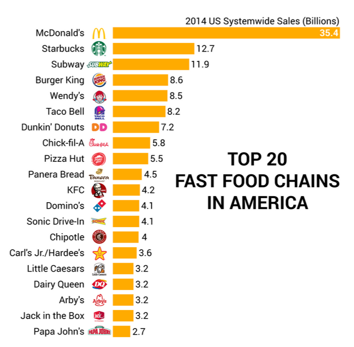 What Are The Fast Food Chains In Usa