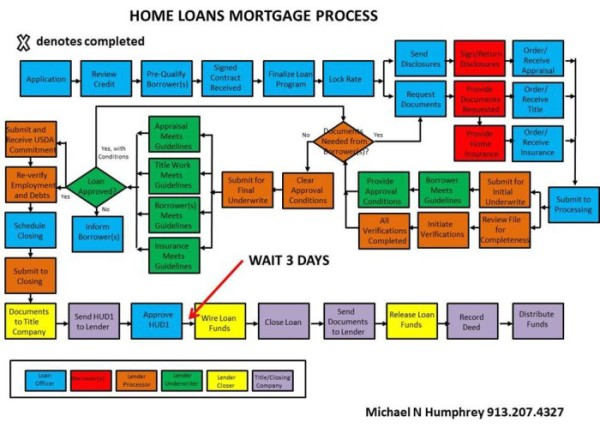 changes in home loan process